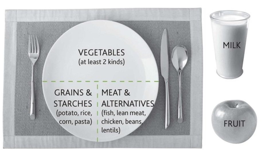 The Plate Model for healthy eating. Picture credit: Canadian Diabetes Association