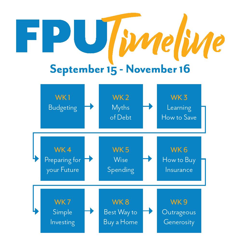 FPU TImelineTimeline.png