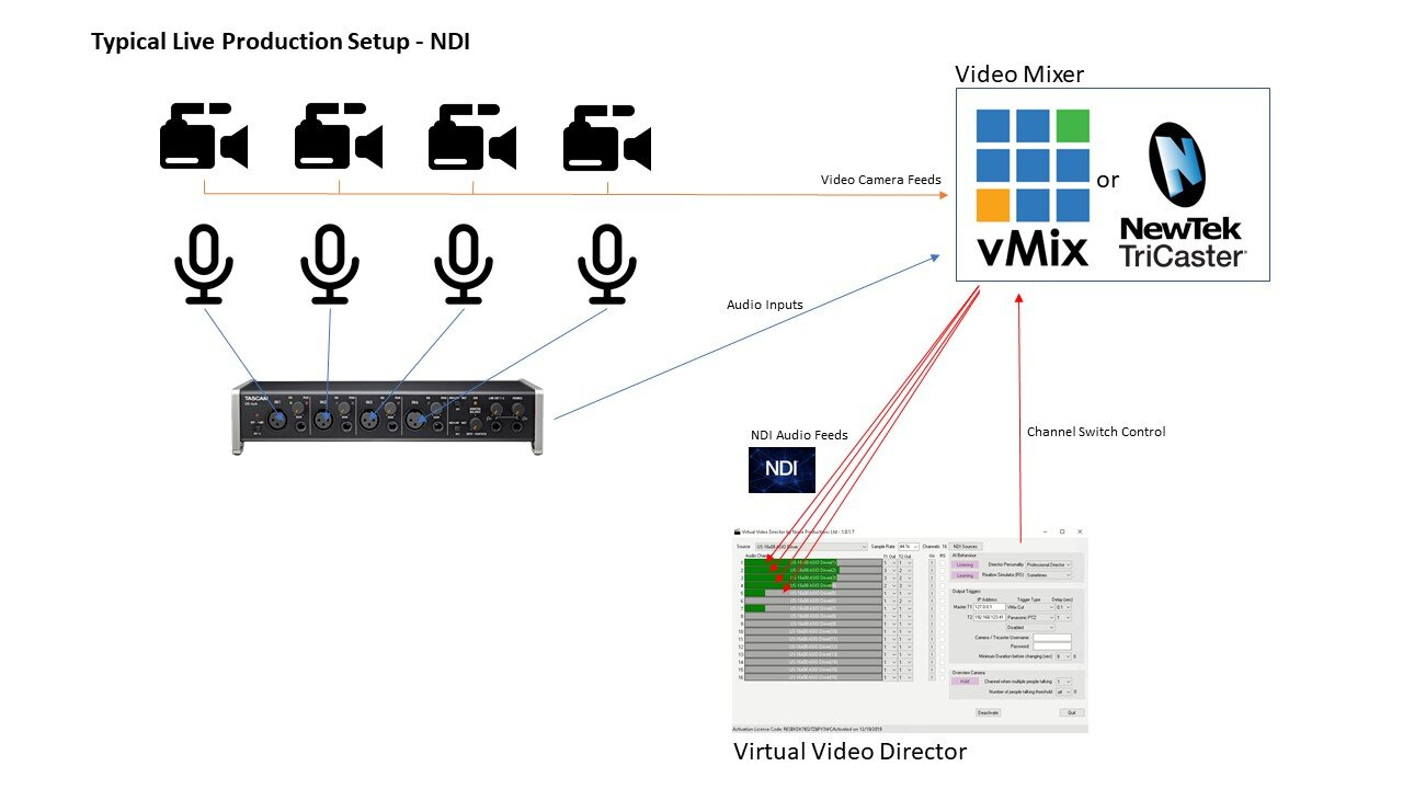 Live production solution with ndi