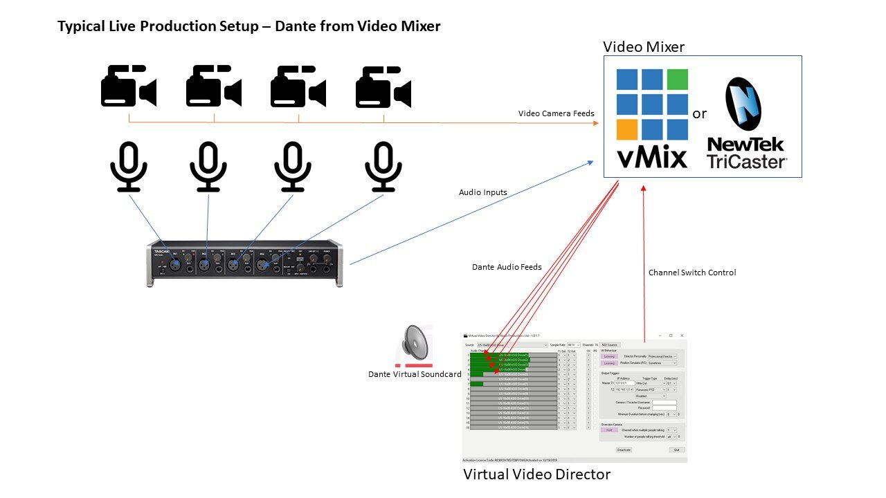 live production solution with dante from the video mixer