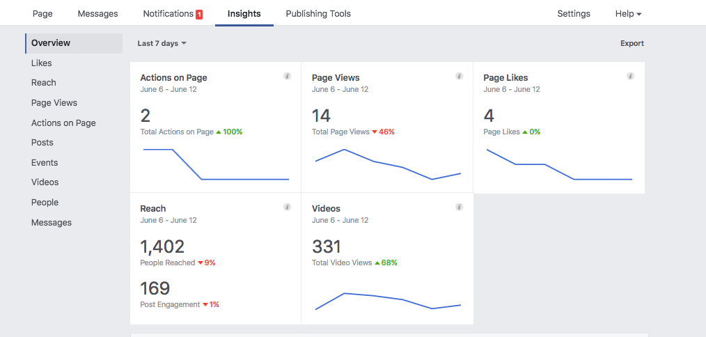 The INSIGHTS SECTION IS LOCATED IN THE MIDDLE, TOP OF YOUR FB PAGE. ONCE YOU CLICK ON THAT YOU ARE GIVEN A HIGH-LEVEL OVERVIEW OF YOUR PAGE INSIGHTS. THIS IS WHAT OURS LOOKS LIKE ON SPARKIE. You can see that while our page likes are up this week, our reach is down