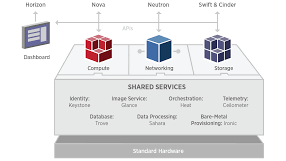 eNovance acquired by RedHat for €75m - June 2014