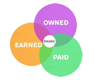 earned-paid-owned diagram