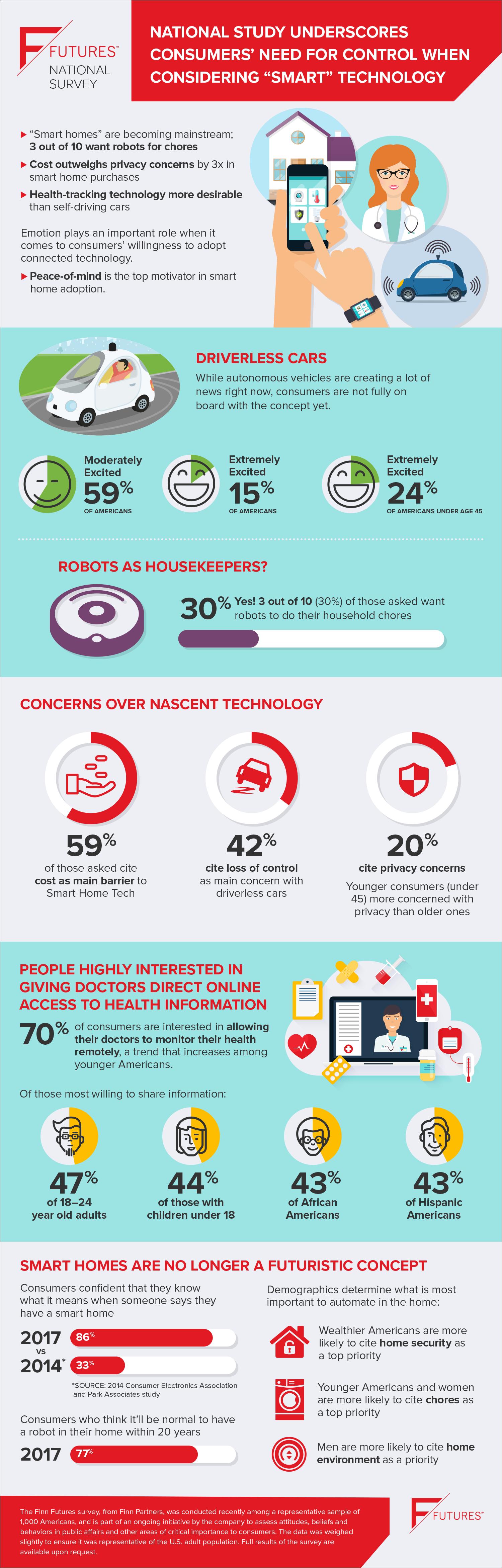 Finn Futures Smart Tech Infographic