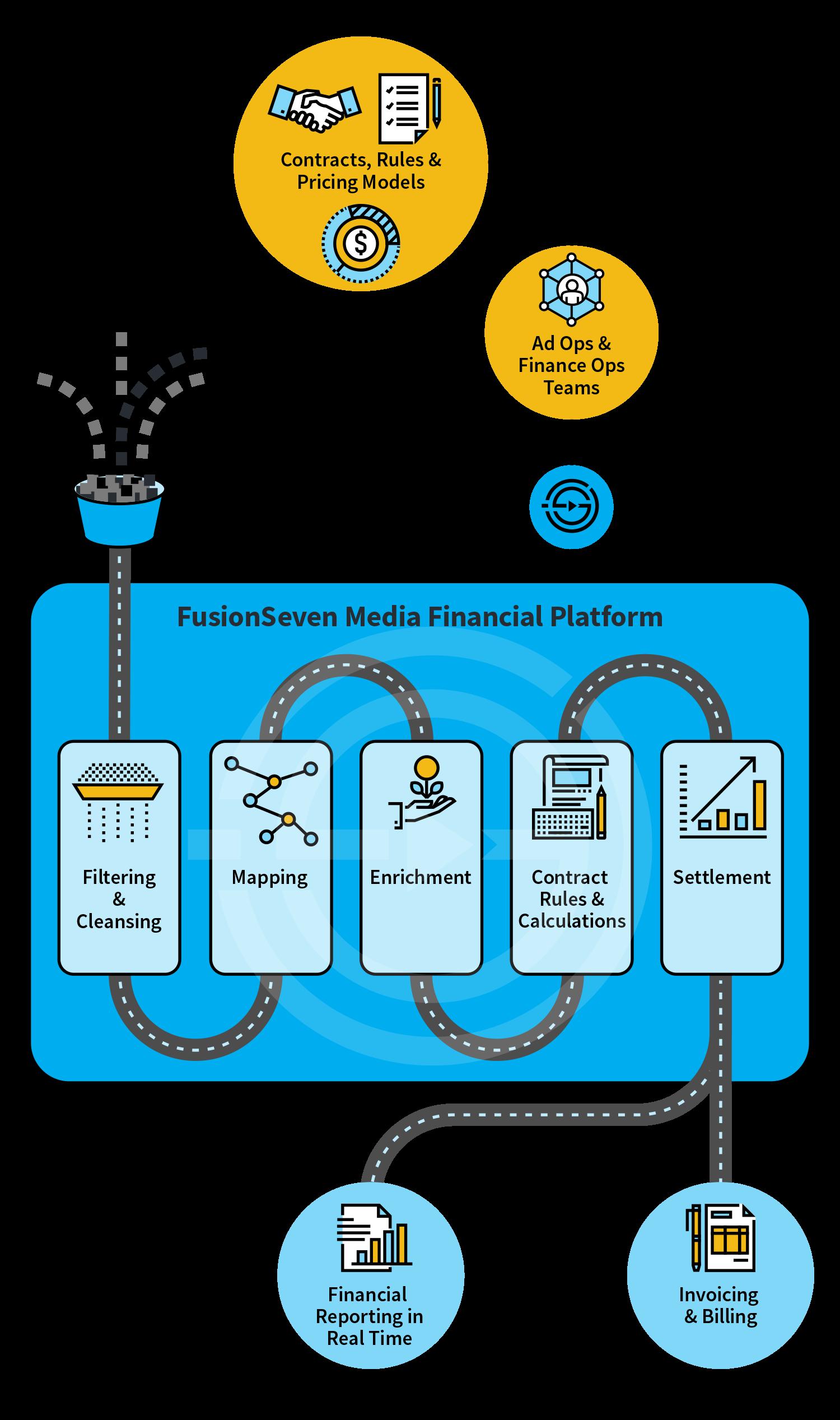 Fusion Seven Process Infographic