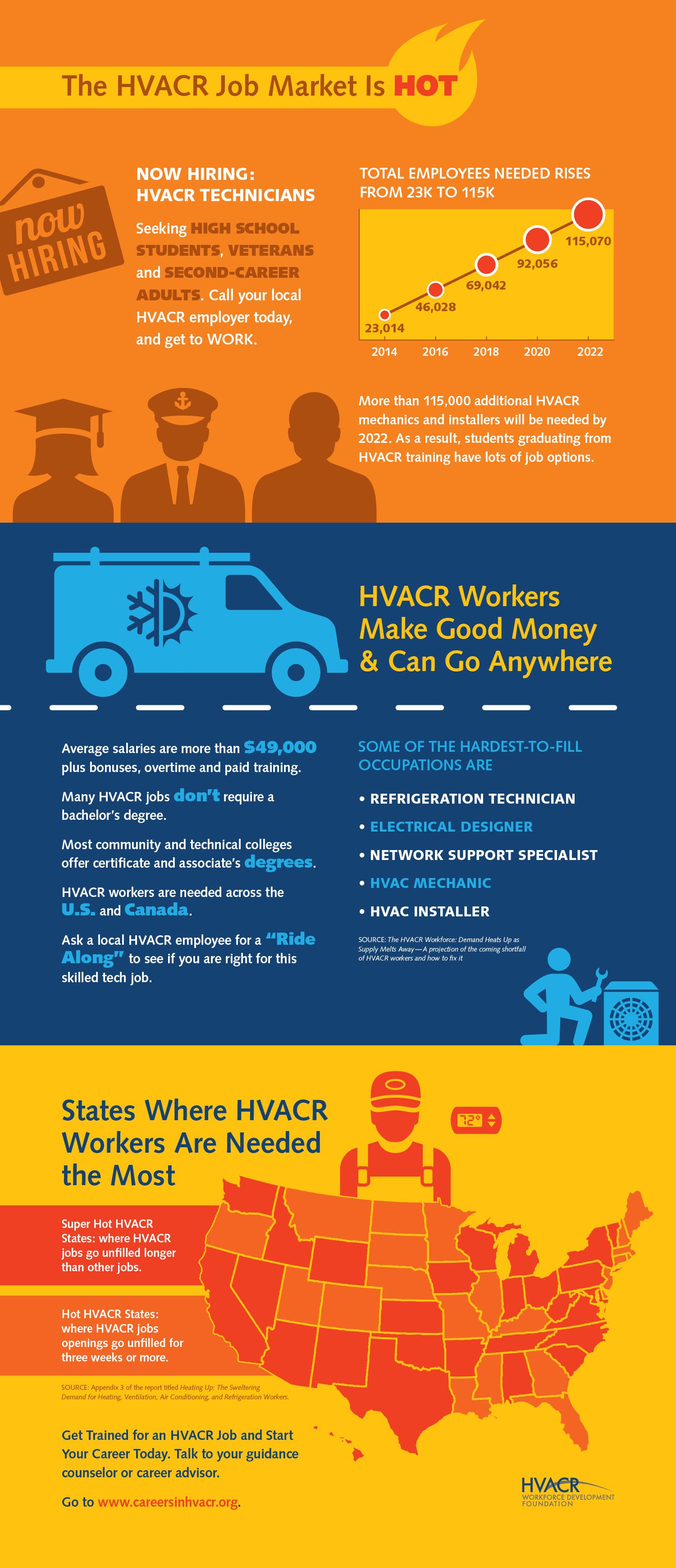 HVACR Workforce Development Foundation Infographic