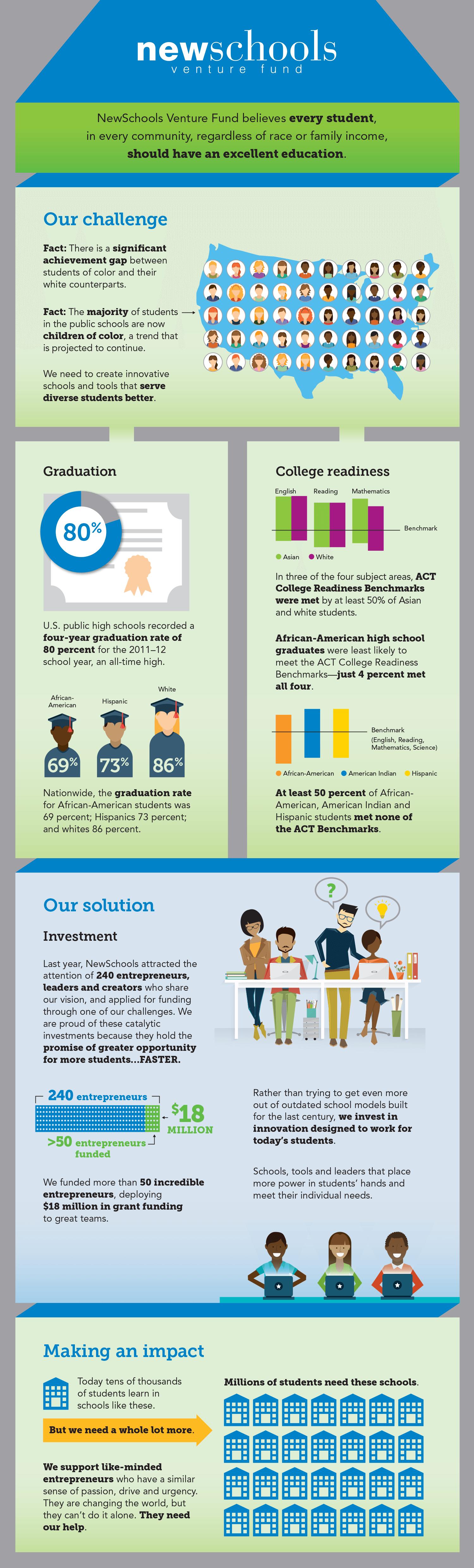 New Schools Venture Fund Education Infographic