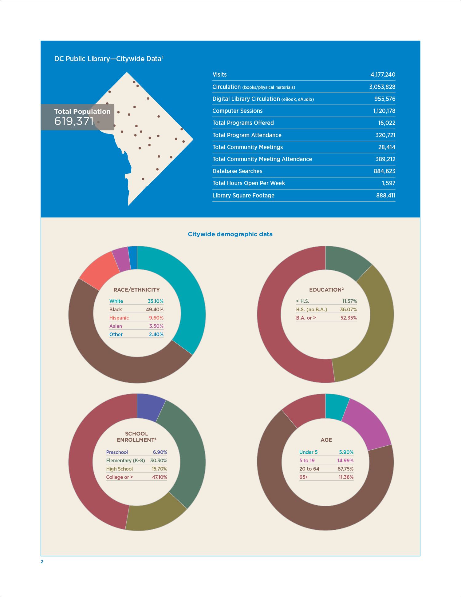 dcpl_libdata_at-a-glance_4.png