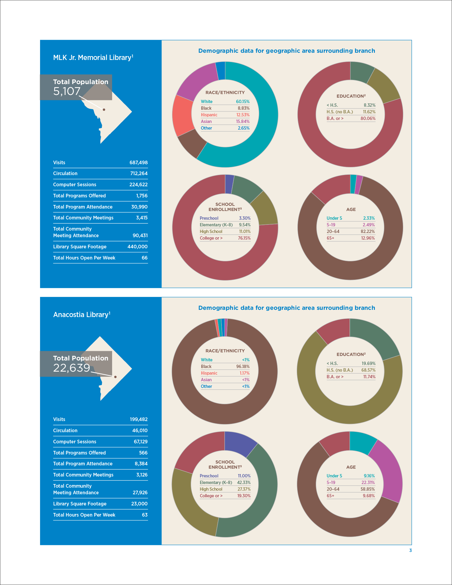 dcpl_libdata_at-a-glance_5.png
