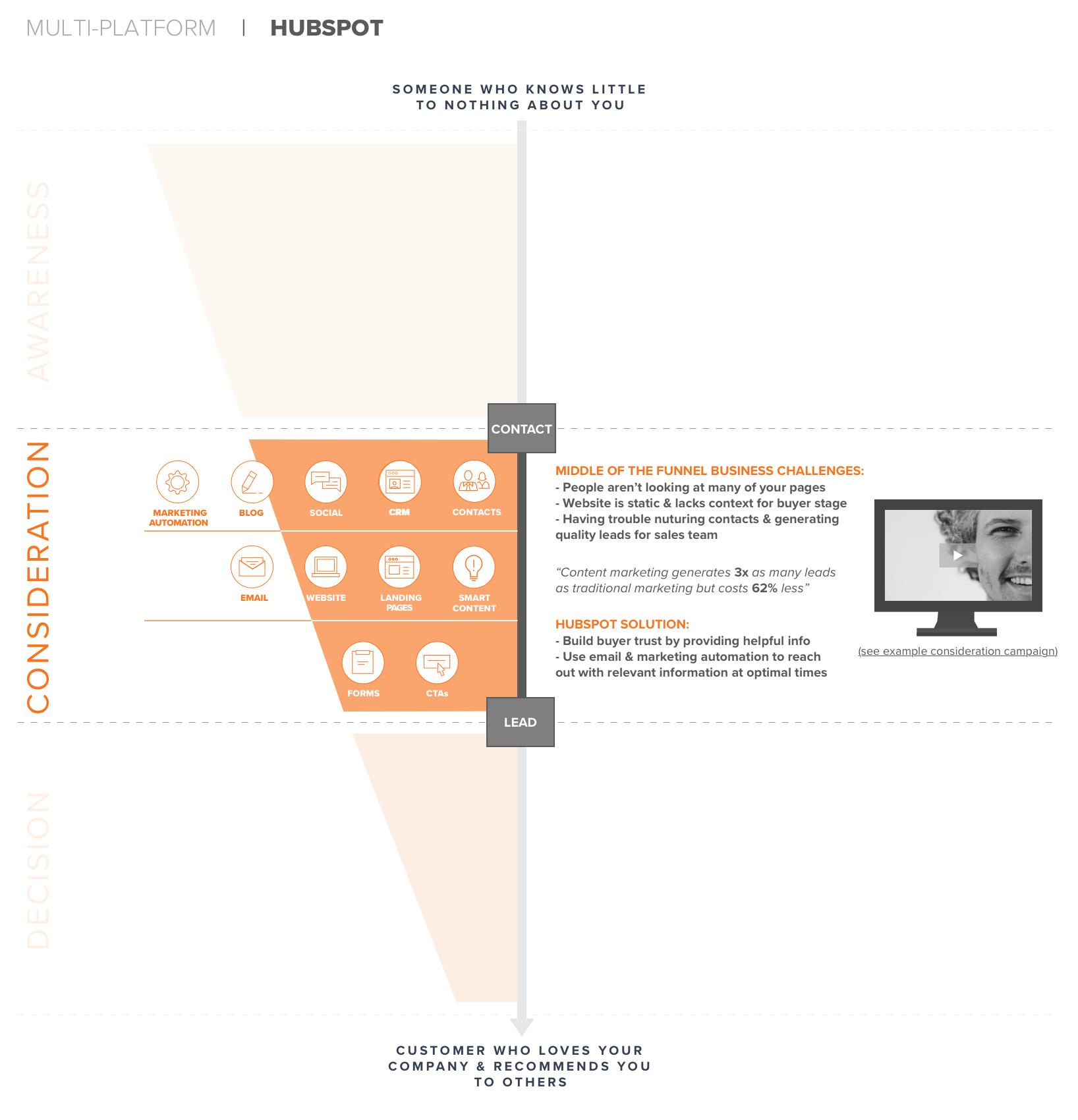 Hubspot (consideration) Copy.png