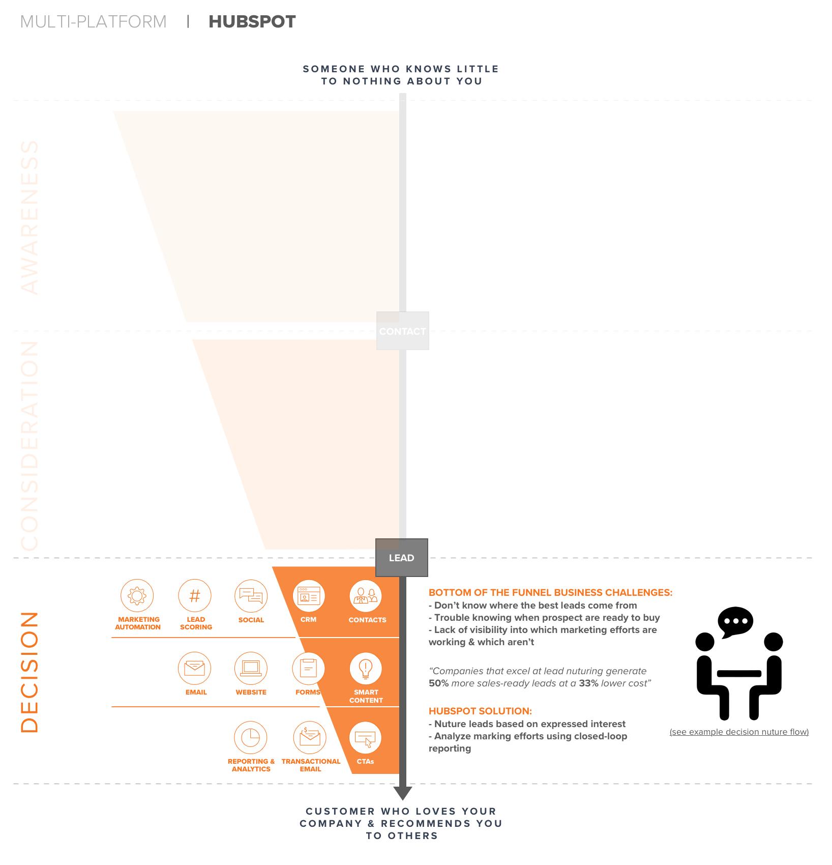 Hubspot (decision) Copy.png
