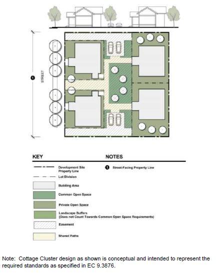 Cottage Cluster Sample Layout