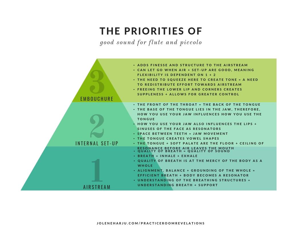 The Order of Priorities of Good Sound.jpg