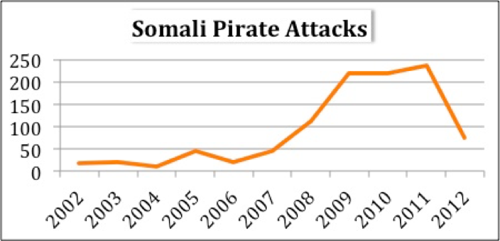 Somali Pirate Attacks