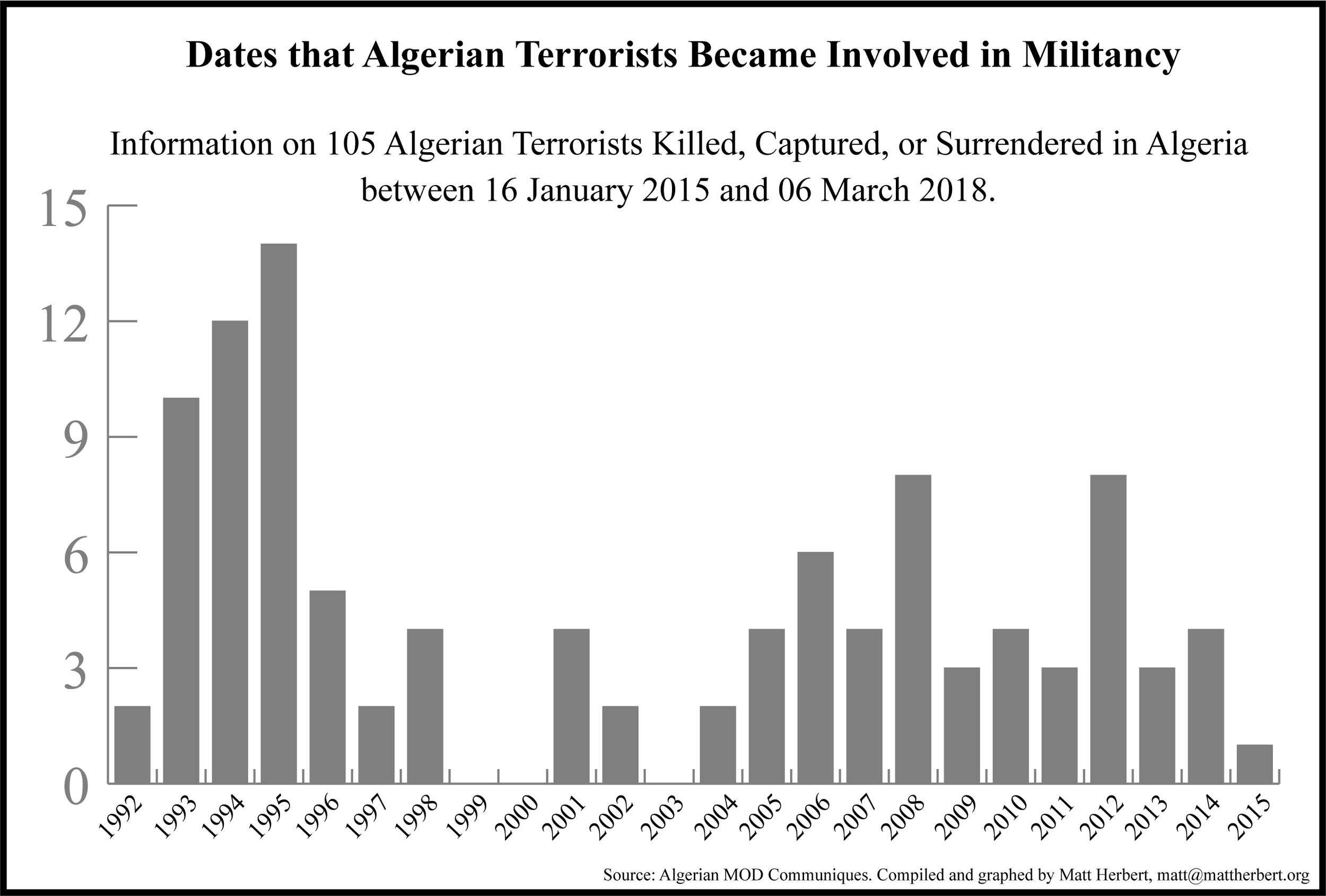 Date that Algerian Terrorists Became Involved in Militancy10032018.jpg