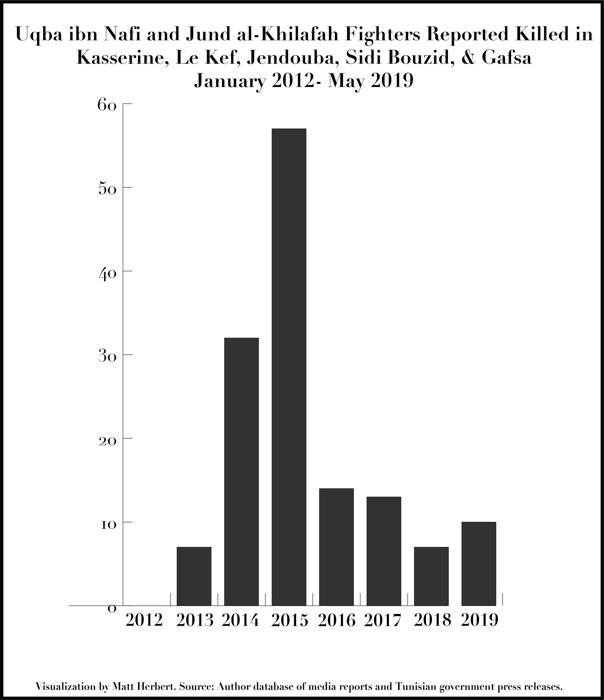 Fighters Killed 2012-2019.jpg