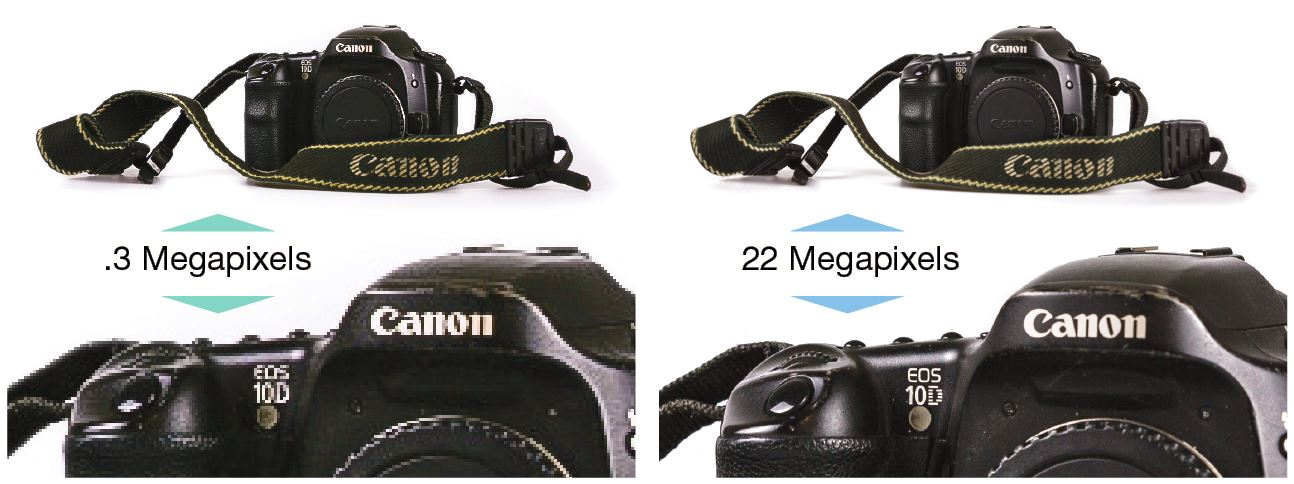 PIXELATION: Because the images on the left are so low in megapixel count, the images are far from detailed and many pixels are visible, especially when enlarged. In these images is a very old Canon EOS 10D camera body, a 6.3 megapixel camera that was announced back in 2003. Many cameras today have twice the number of megapixels. To the right is the same image taken with a camera that shoots at 22 megapixels. A stark difference.
