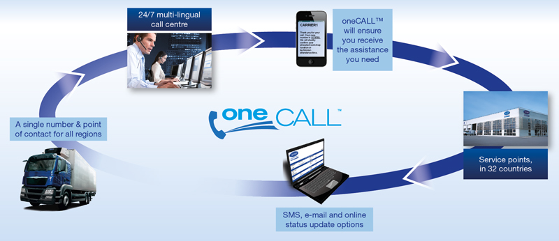 carrier-transicold-one-call-service-process-tss-ltd