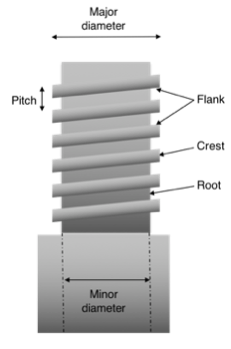 Figure 1: Elements of a pin thread