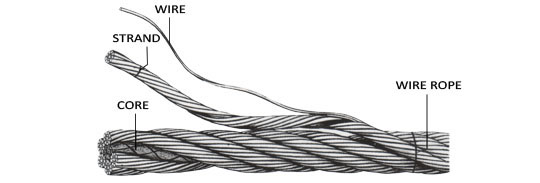 Figure        SEQ Figure \* ARABIC     1      : Elements of design and construction of a wire rope
