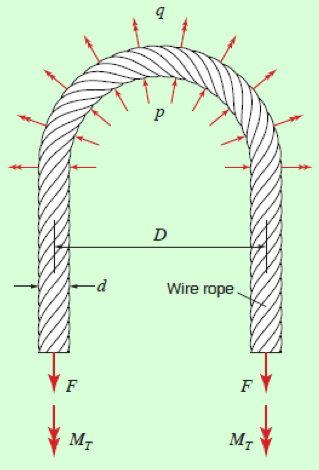 Figure       SEQ Figure \* ARABIC     1      : Illustration to show cyclic stress reversal in a wire rope running through a sheave.