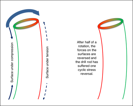 Cyclic stress reversals in a drill rod rotating through a bend.