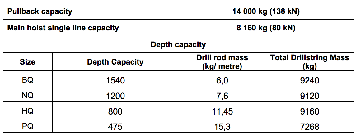 Table 1: Summary of specifications for an Atlas Copco CS14 drill (based on vertical boreholes)