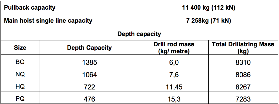 Table 2: Summary of specifications for a Longyear LF90D drill (based on fluid filled boreholes)