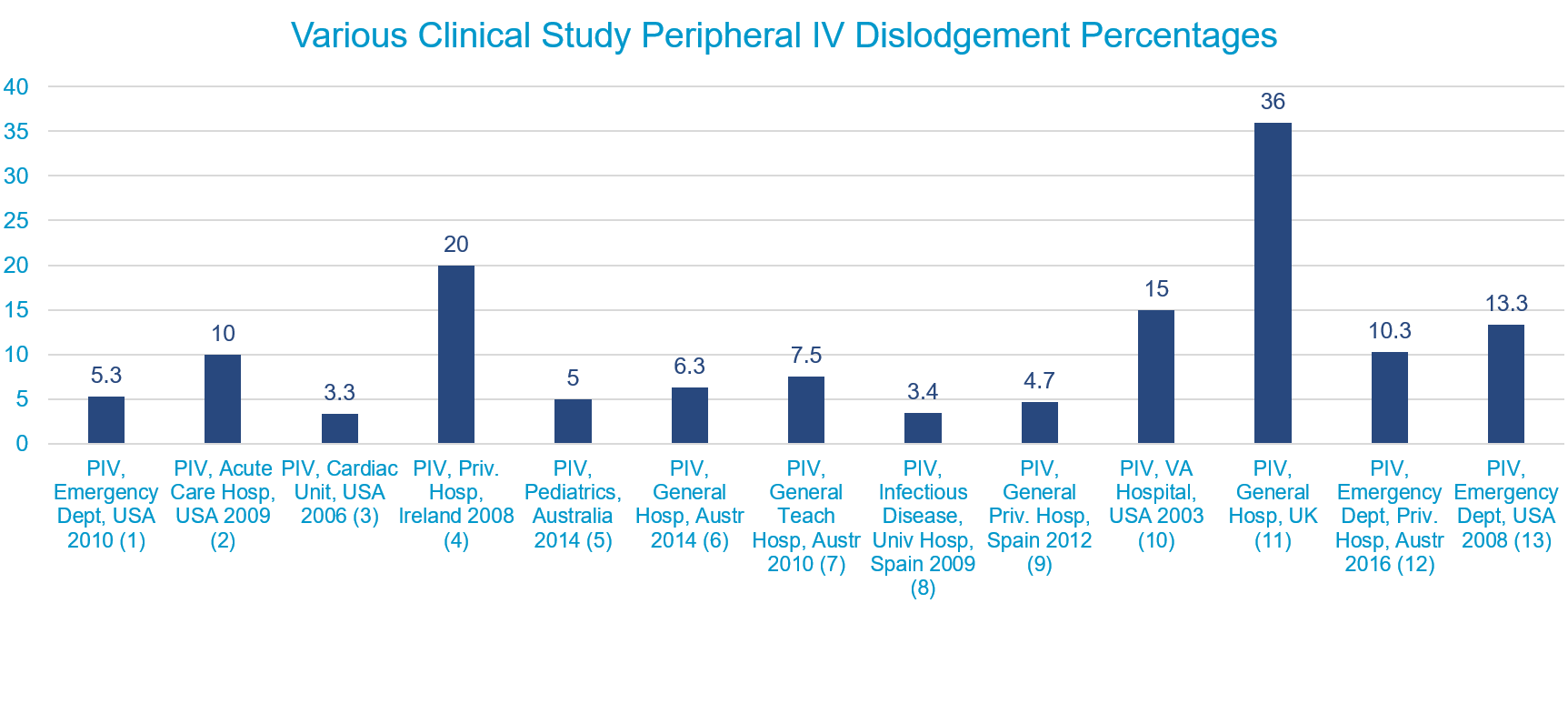 Bar graph displaying various clinical study peripheral IV (PIV) dislodgment percentages