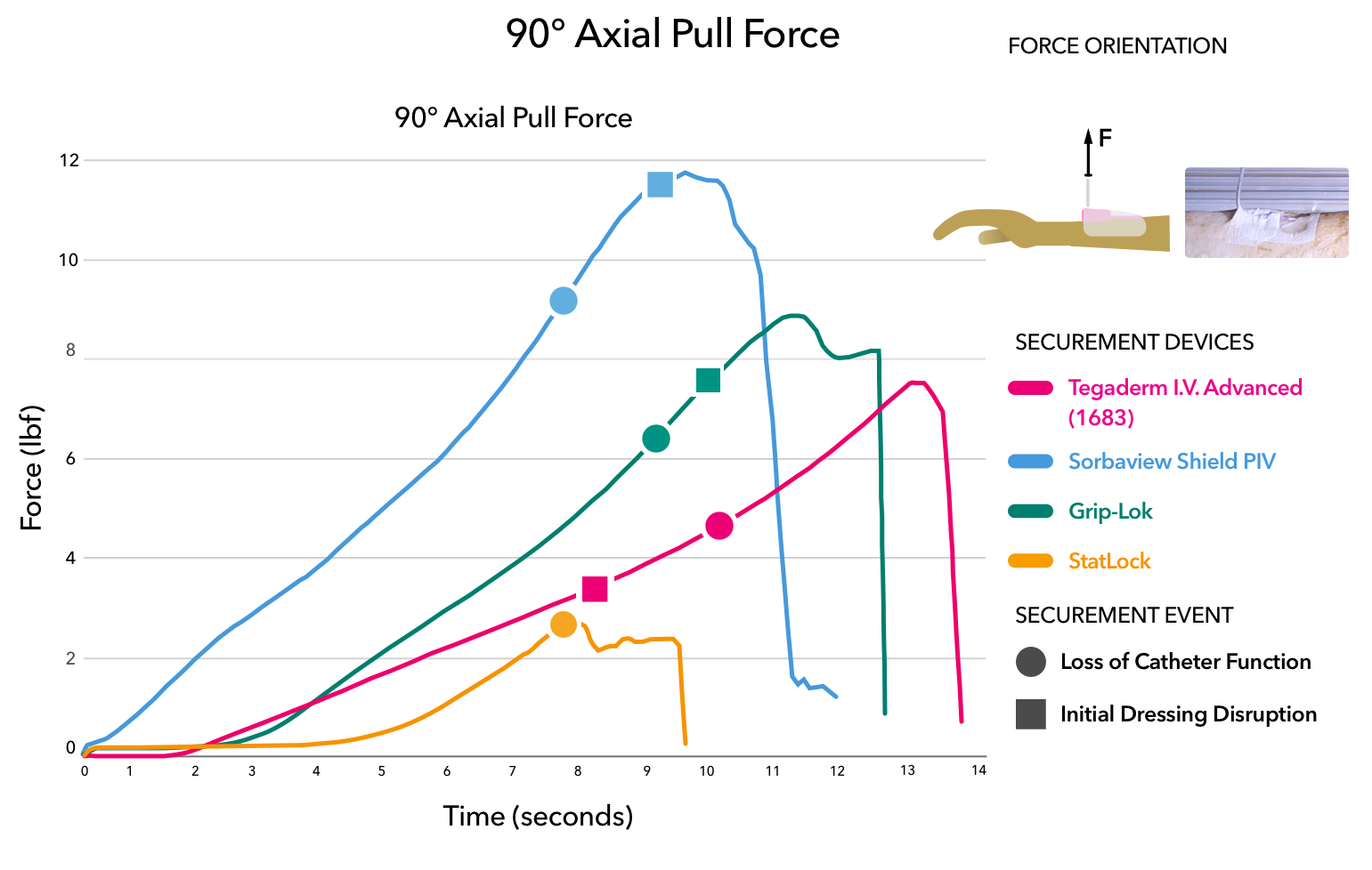 90 degree axial pull force test results