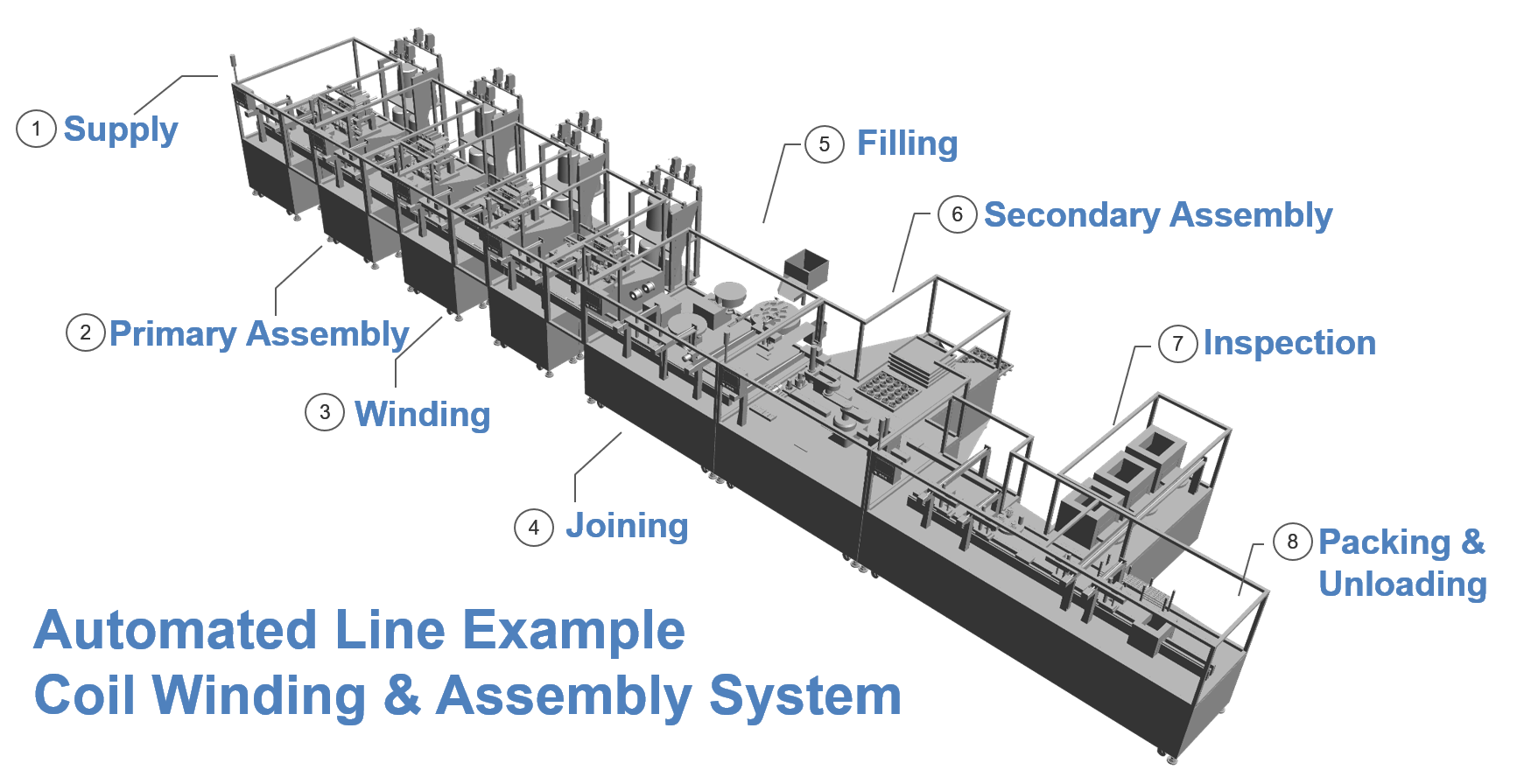 Coil Winding & Assembly System.png