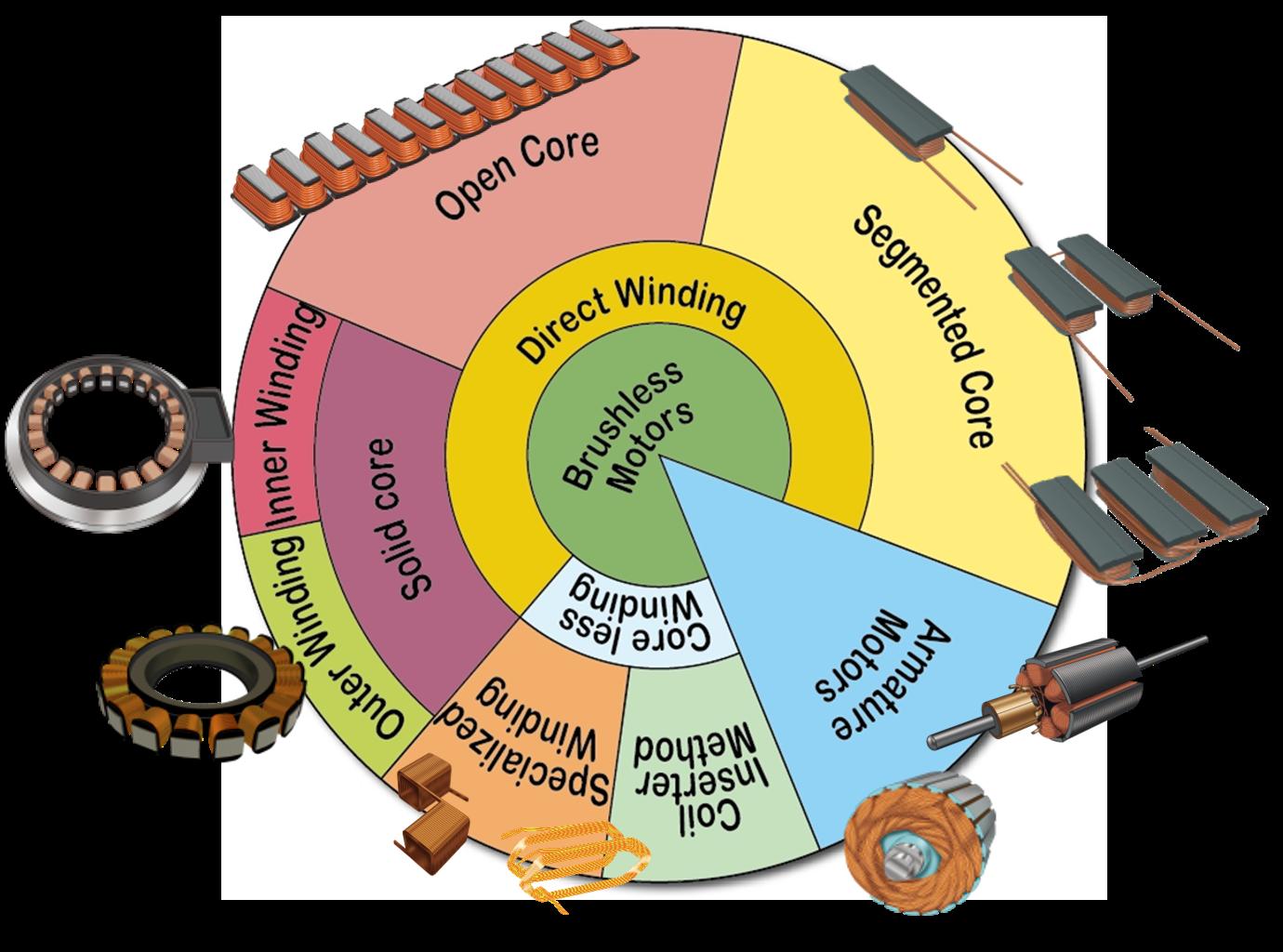 Motor Winding Methods.png