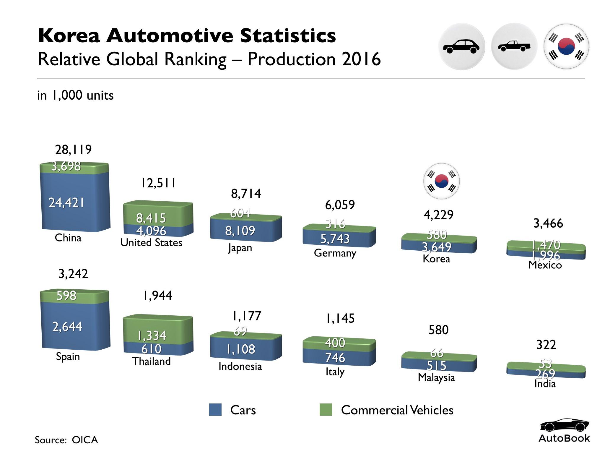 South Korea Automotive Standard Set.001.jpeg