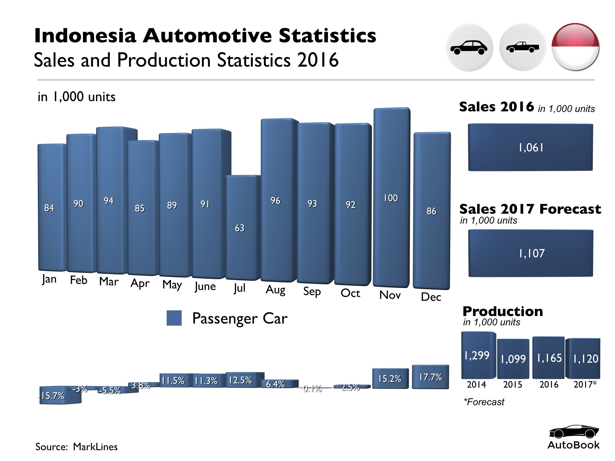 Indonesia Automotive Standard Set.002.jpeg