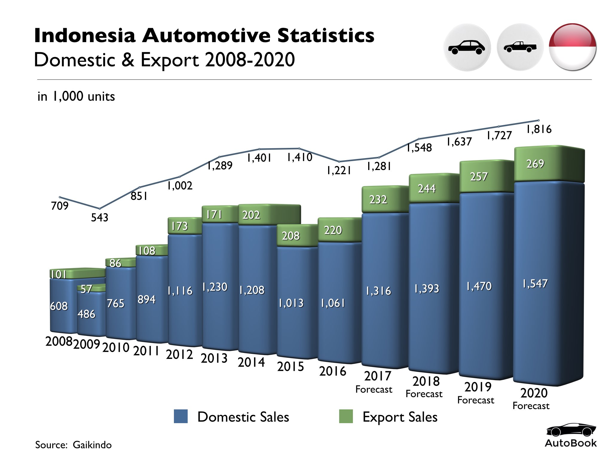 Indonesia Automotive Standard Set.003.jpeg