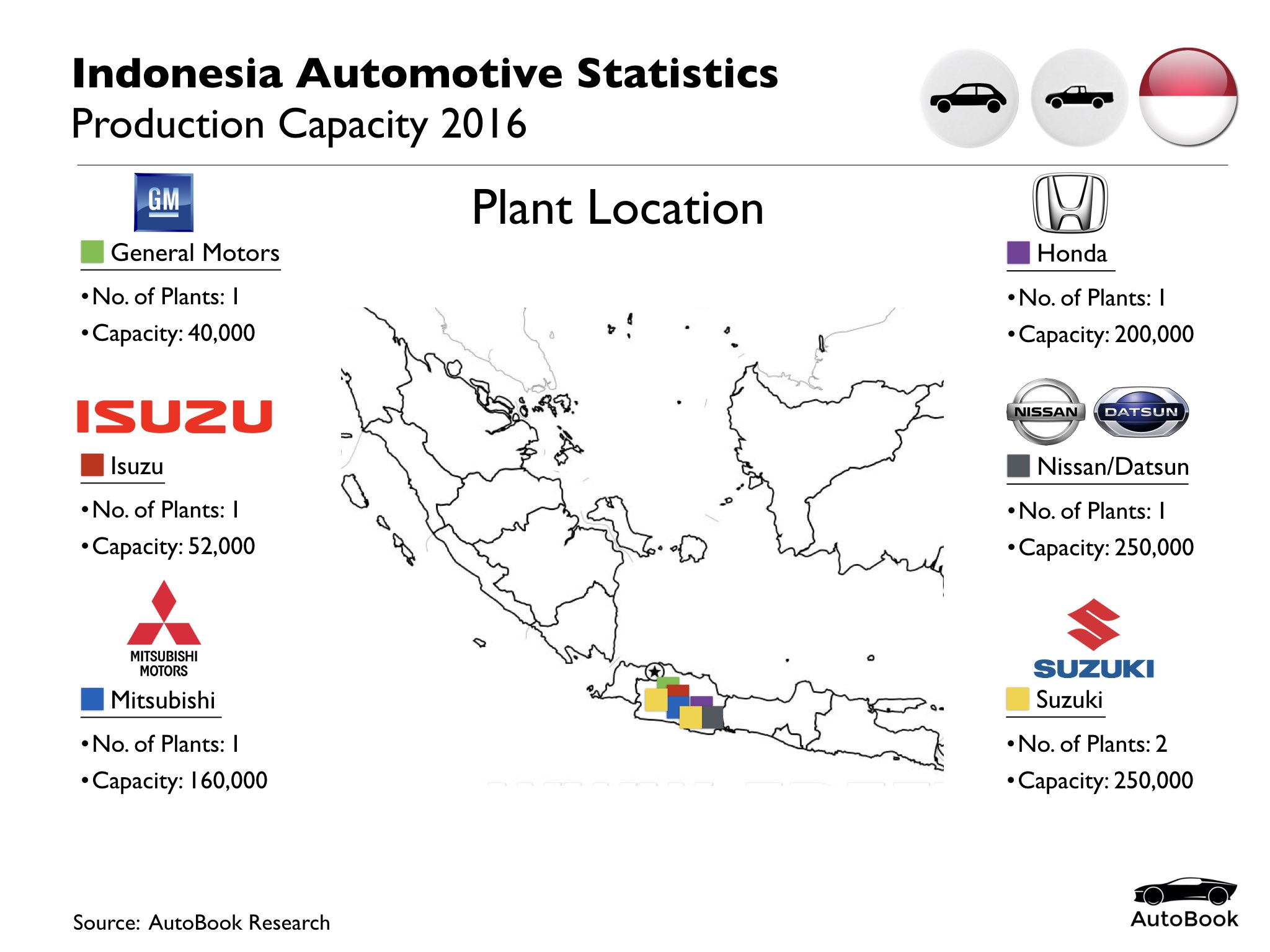 Indonesia Automotive Standard Set.005.jpeg