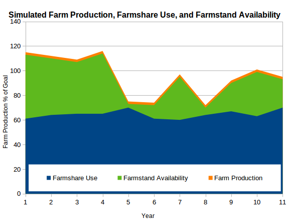 Farm Production, Farmshare Use, and Farmshare Availability    Every farm year is different.  Though some might be better for one crop or worse for another, often enough there are years which are generally better or worse for the farm, from a production perspective. On the chart, that's the bright orange line that moves up and down from year to year.   The Farmshare CSA , while slightly variable in the amount of produce it takes from the farm each year at an individual level, also varies in total shares/stakes sold. In general, we try to keep sales less than 75% of expected production in order to maintain CSA freedom of choice. This amount of produce used is the just-slightly moving blue area on the chart.   The Farmstand  receives what remains of the farm production after the Farmshare's draw. This also varies year to year, based upon the farm's production and Farmshare demand. It is the green area on the chart.   In the original CSA model , 100% of farm production went to the CSA shareholders, meaning that they directly felt the variability of the year's production in their subdivided box share. By selling less than 75% of the year's expected production to the Farmshare, we are able to move the year's volatility into the Farmstand, buffering shareholders / stakeholders.