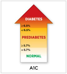 A1C ICD Code for prediabetes