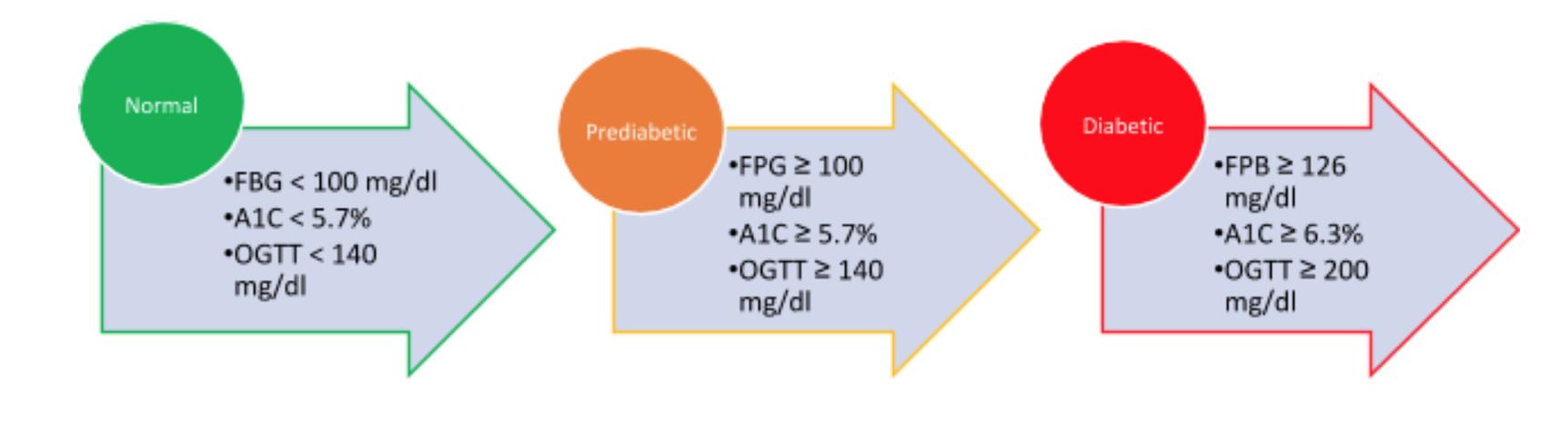 healthy blood sugar levels for diabetics