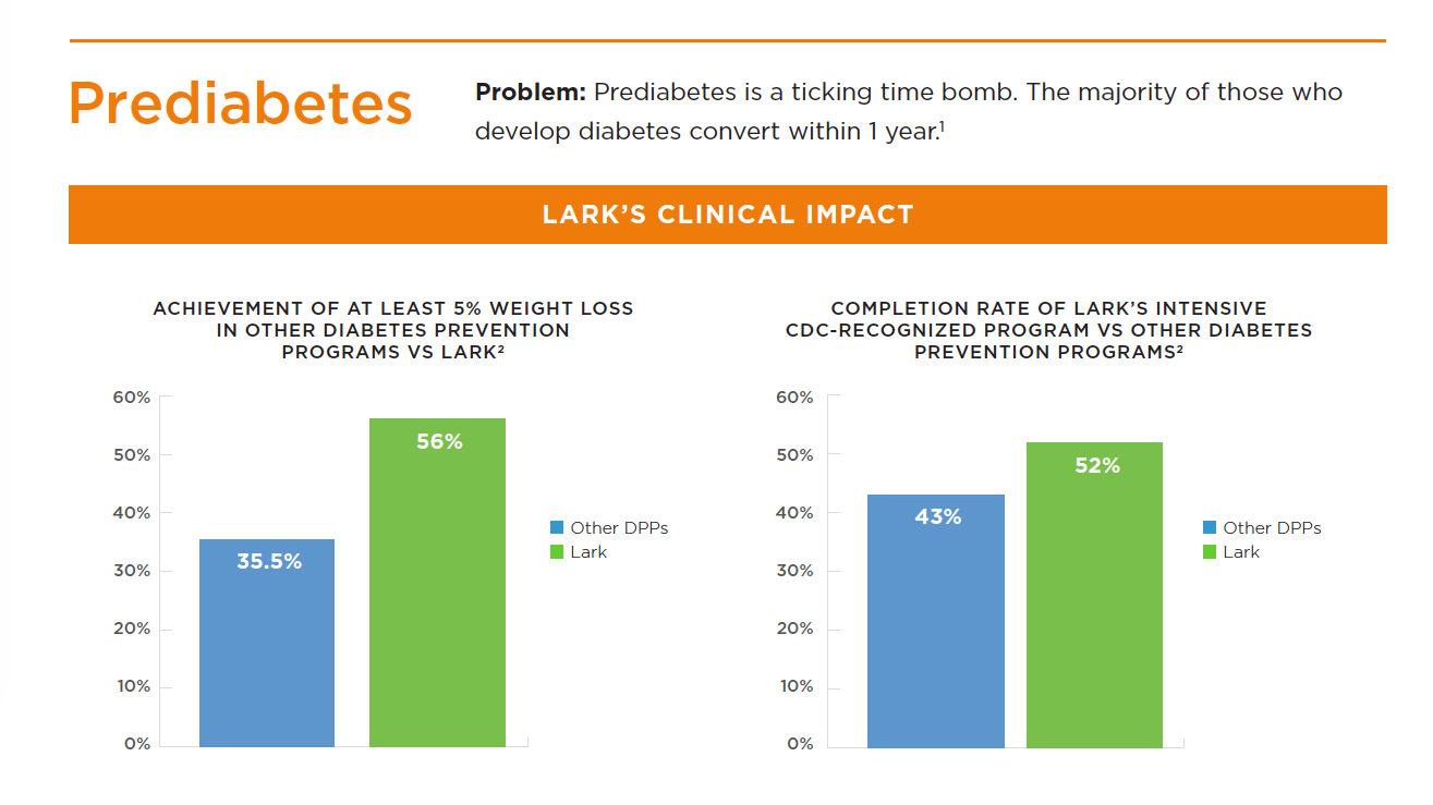 Lark Health shows positive clinical outcomes for those with pre diabetes.