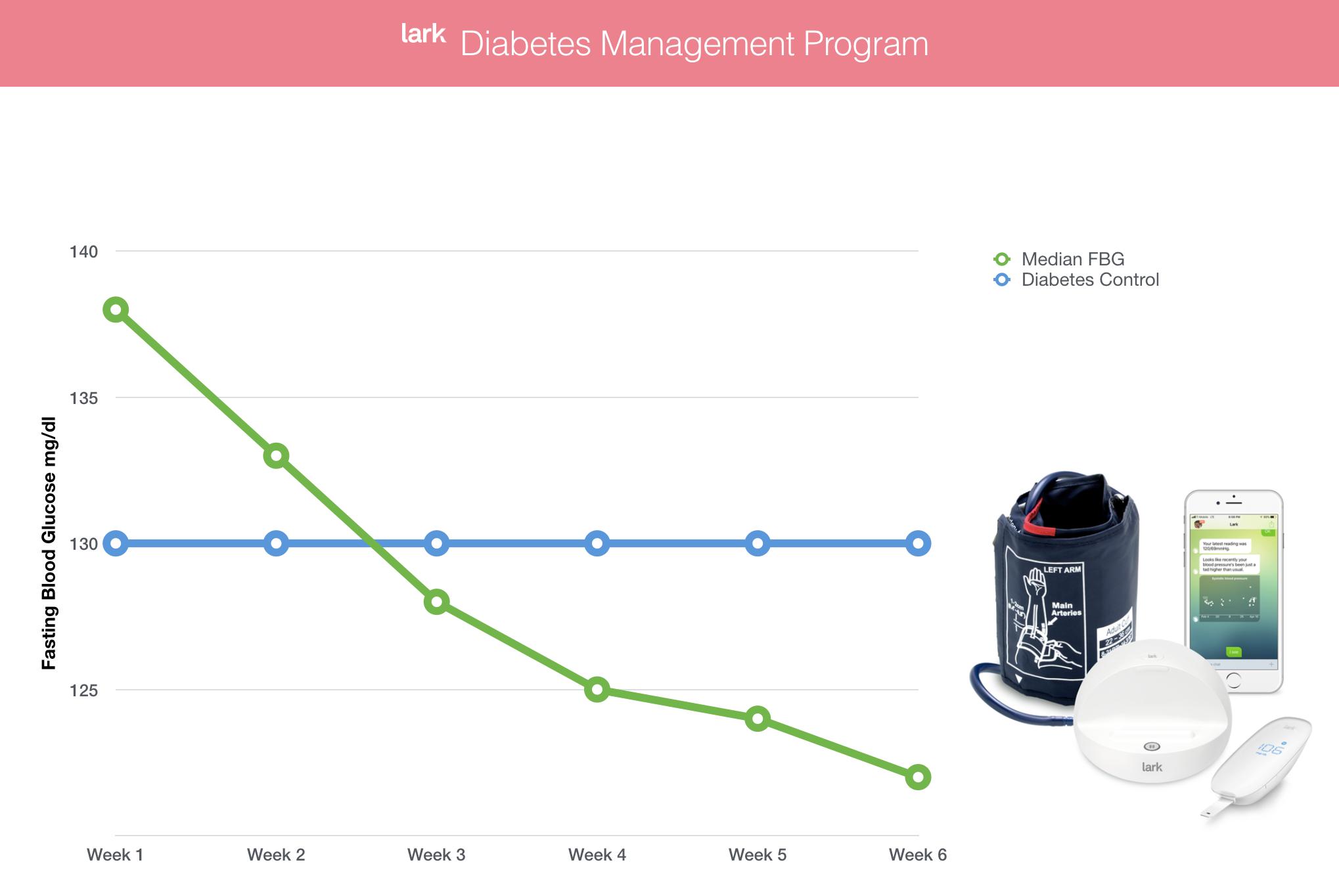 Lark Diabetes Care Outcomes
