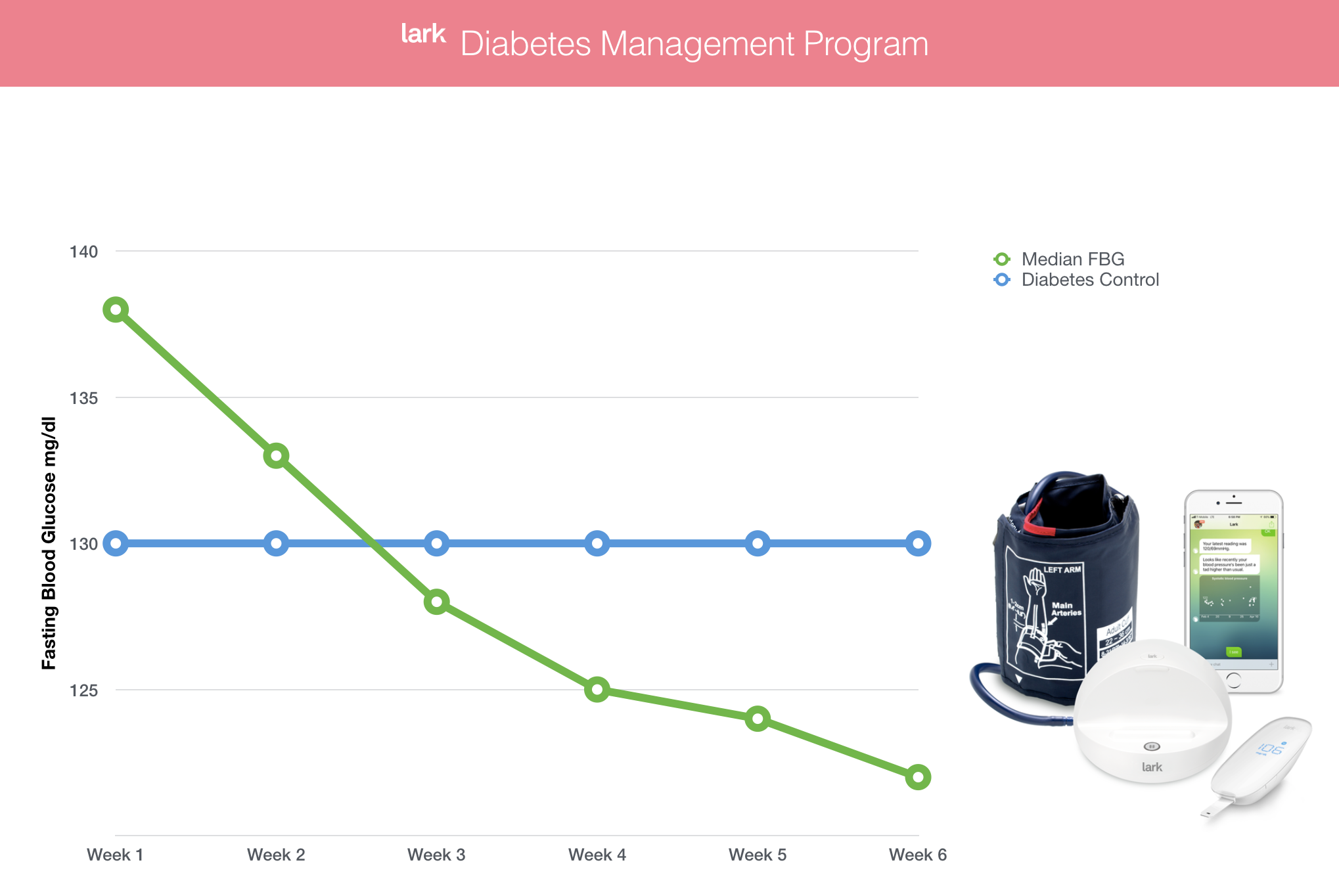 Lark Health's Diabetes Management program has been shown to be an effective digital therapeutic.