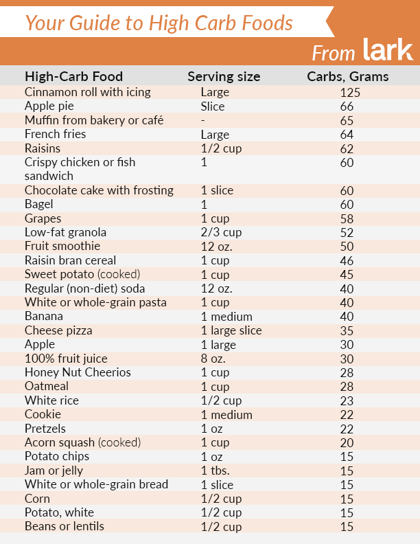 Printable high-carb PDF guide with carbohydrates per gram.