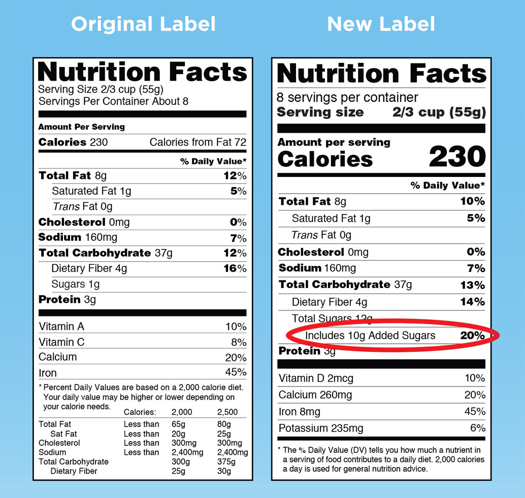 Added sugars will now have it's own line from the FDA