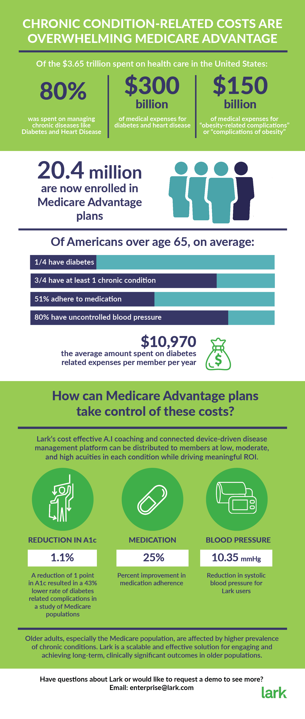 Chronic conditions are overwhelming Medicare Advantage. Lark is here to help.