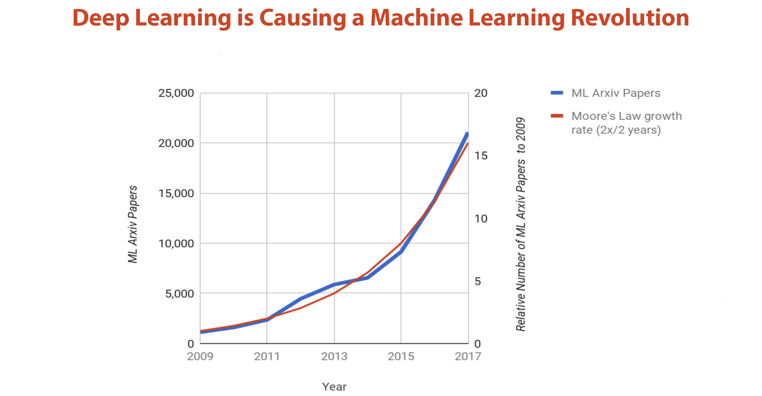 "The number of papers being written on Deep Learning is growing as fast as Moore's Law.  Source : ""A New Golden Age in Computer Architecture: Empowering the Machine-Learning Revolution"". Dean, J., Patterson, D., & Young, C. (2018). IEEE Micro, 38(2), 21–29."