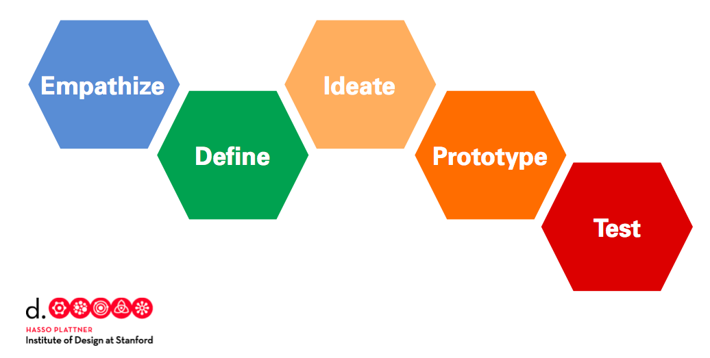 Stanford d.school Design Process