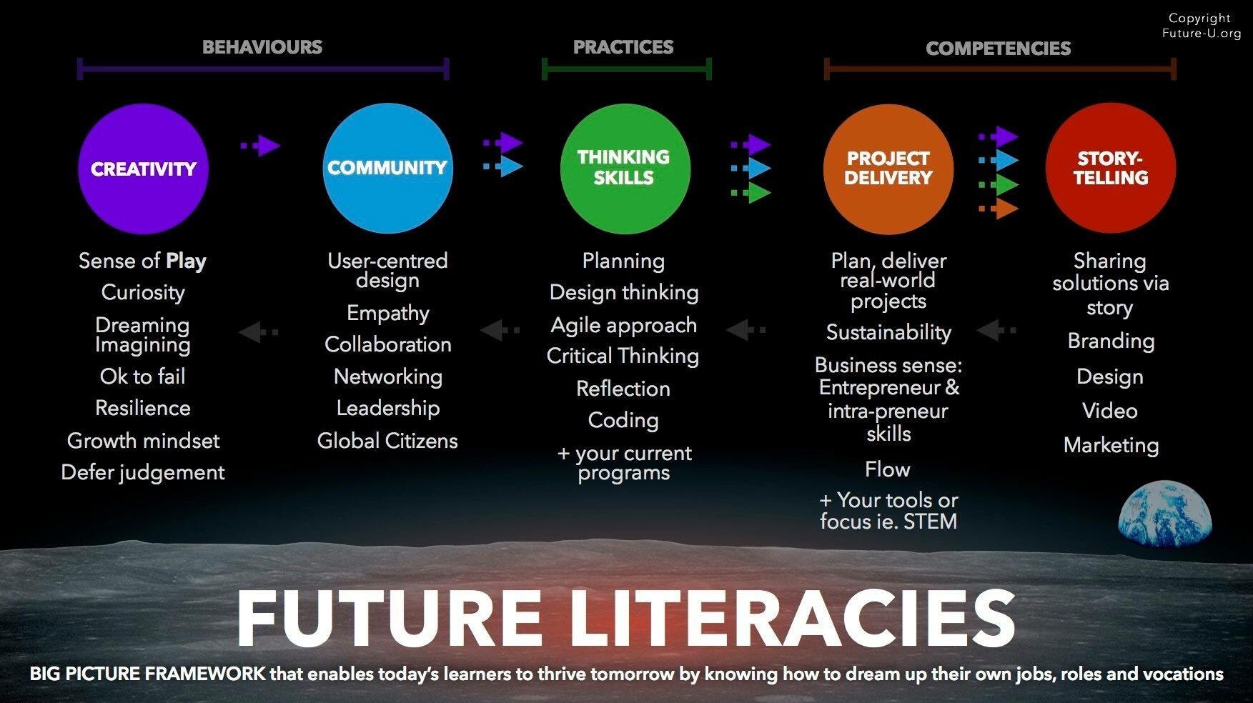 Future Literacies — Design39Campus