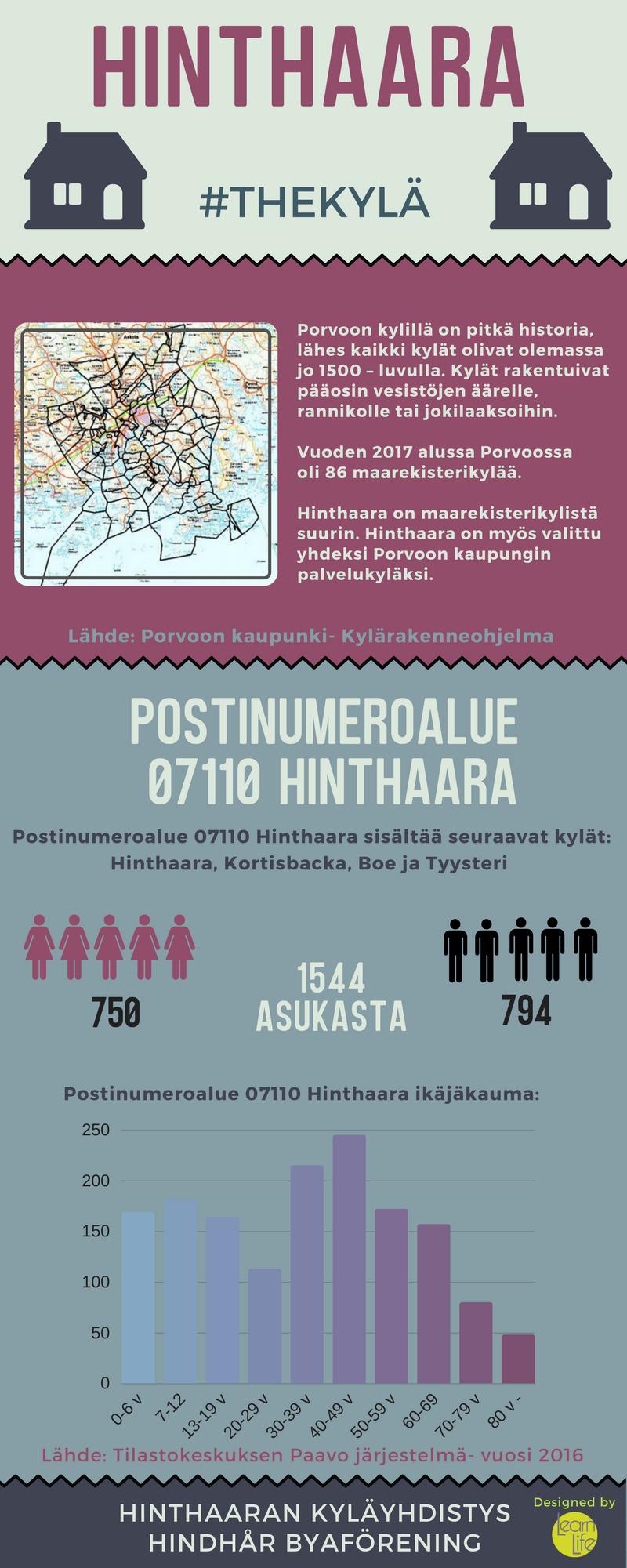 hinthaara_infograafi_hinthaarankyläyhdistys.png