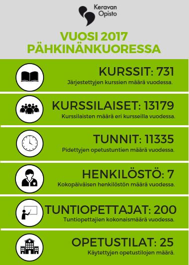 keravanopisto_pahkinankuoressa_2017_2018.png